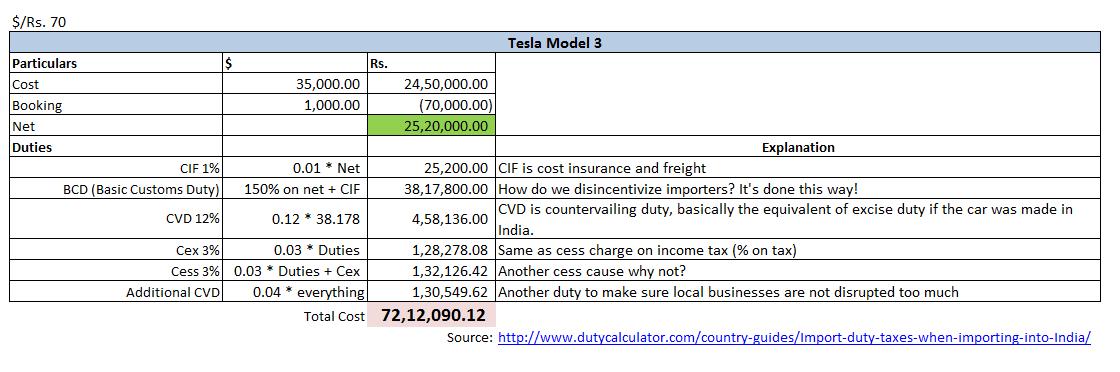 tesla-model-3-price-india